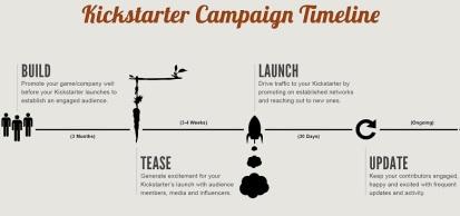 How to Create a Kick-Ass Kickstarter or Indiegogo Campaign